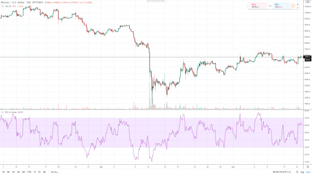 Cryptocurrencies Receive Mainstream Uptake During Unprecedented Times