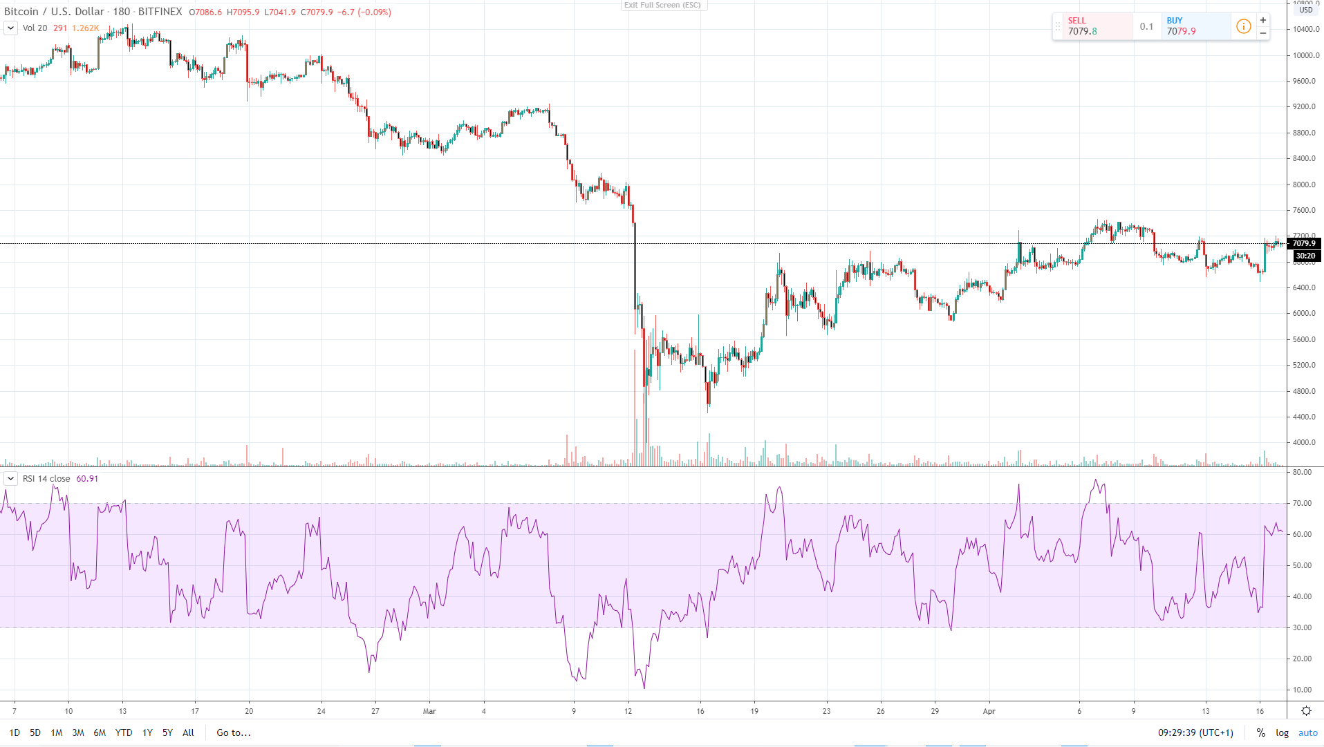 Markets graph for BTC-USD pair performance in March-April (BITFINEX).