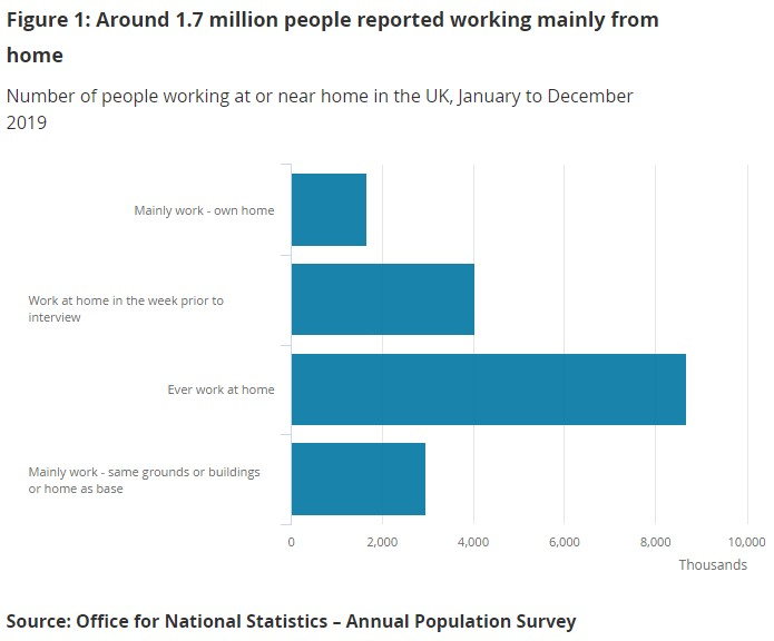 Figure 1: Around 1.7 million people reported working mainly from home | Number of people working at or near home in the UK, January to December 2019 | Source: Office for National Statistics — Annual Population Survey